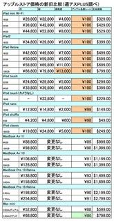 アップル製品 ラインナップ 価格改定表